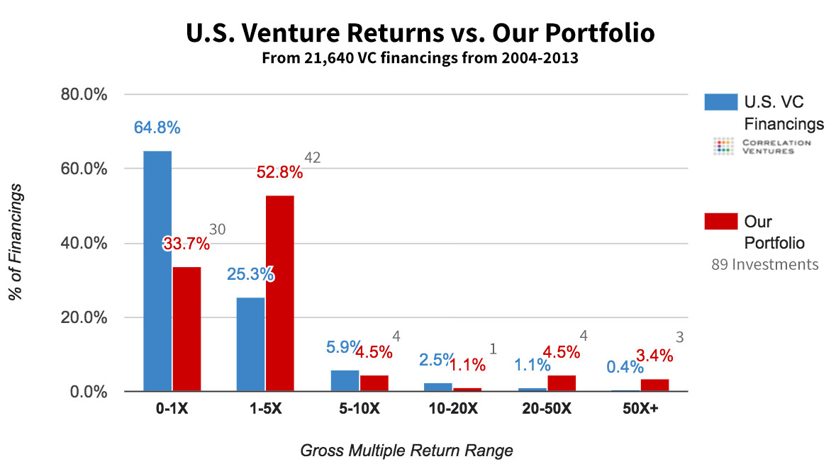 Startup Investment Portfolio Returns